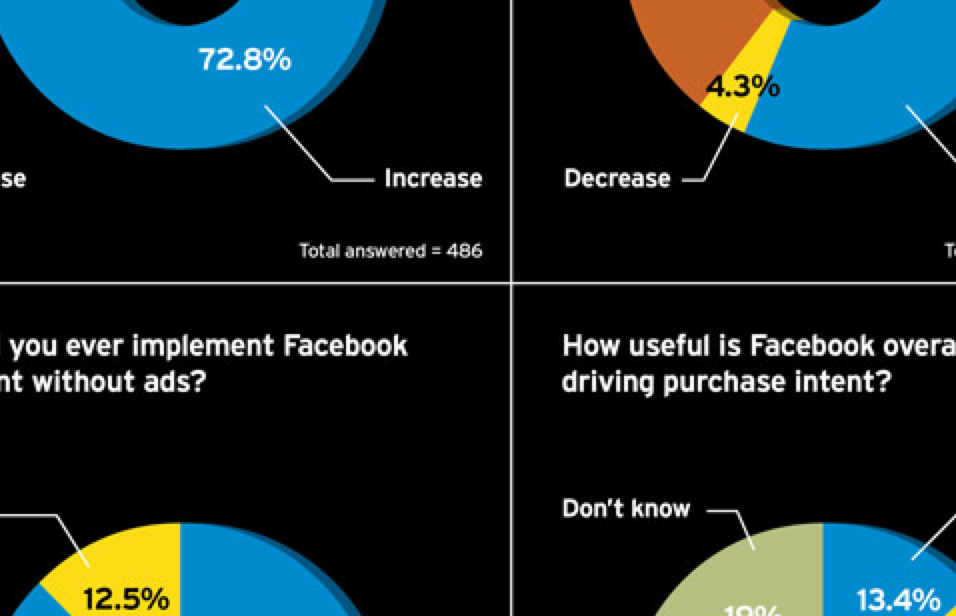 Marketers Love Facebook